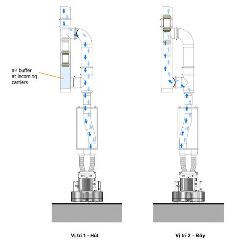 Cách hoạt động của hệ thống khí nén