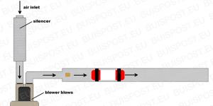 Hệ thống ống vận chuyển bằng khí nén hoạt động như thế nào?